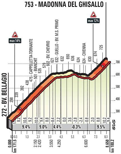 Höhenprofil Il Lombardia 2018, Madonna del Ghisallo