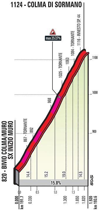 Höhenprofil Il Lombardia 2018, Colma di Sormano, Teil 2