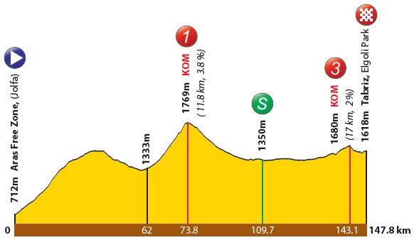 Höhenprofil Tour of Iran (Azarbaijan) 2018 - Etappe 3