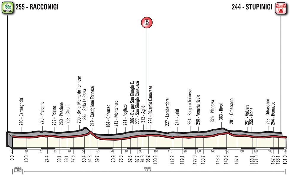 Höhenprofil Gran Piemonte 2018