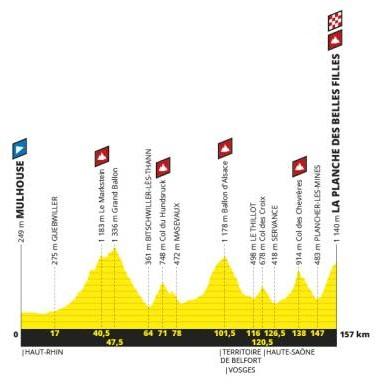 Präsentation Tour de France 2018: Profil Etappe 6
