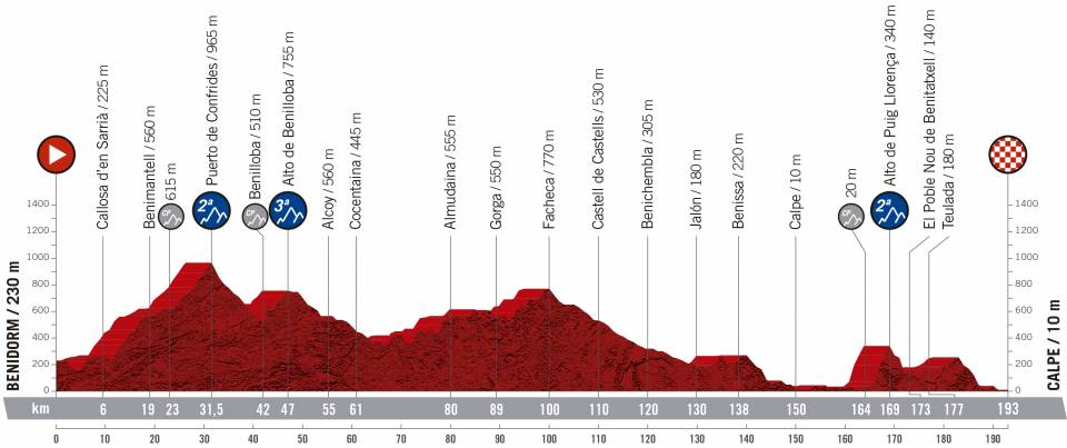 Präsentation Vuelta a España 2019: Profil Etappe 2
