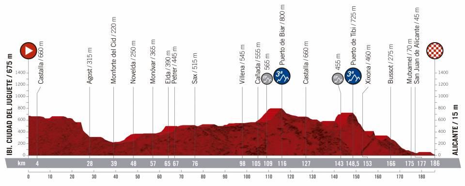 Präsentation Vuelta a España 2019: Profil Etappe 3