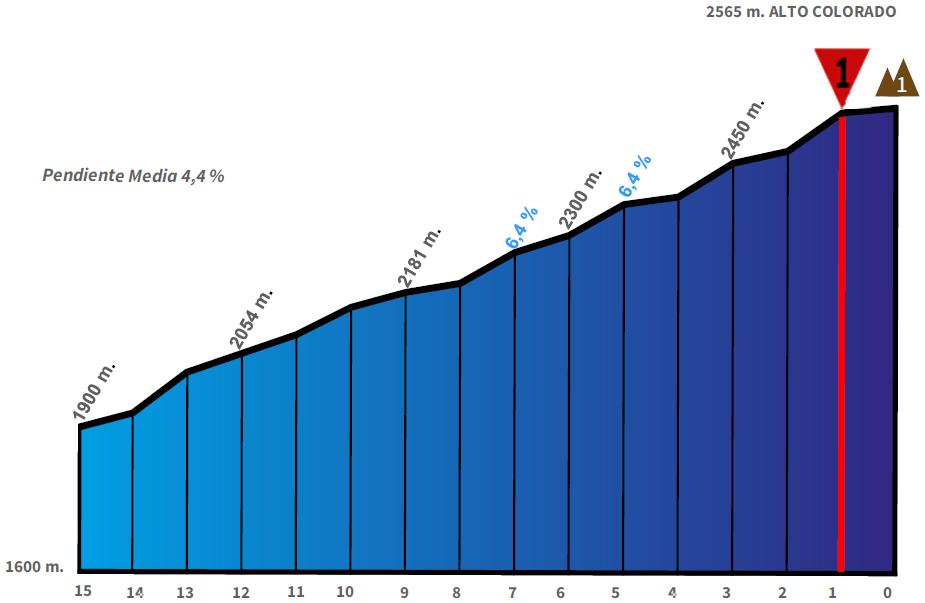 Höhenprofil Vuelta a San Juan Internacional 2019 - Etappe 5, Schlussanstieg