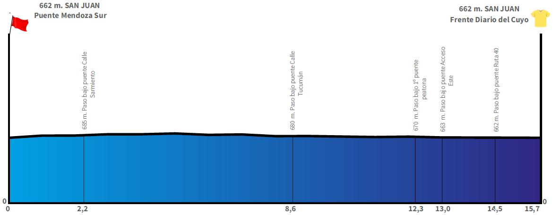 Höhenprofil Vuelta a San Juan Internacional 2019 - Etappe 7, Rundkurs