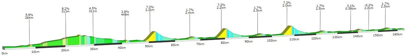 Höhenprofil Grand Prix Gazipasa 2019 (Männer)