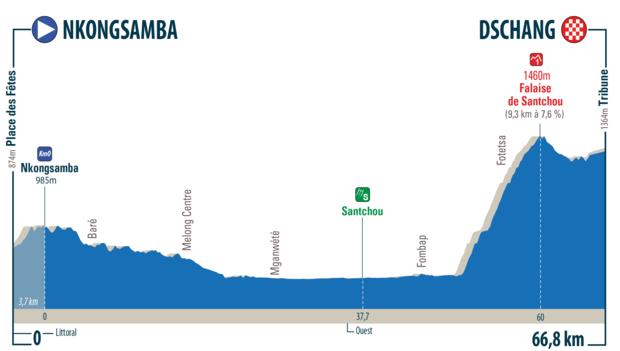 Höhenprofil Tour de l'Espoir 2019 - Etappe 3