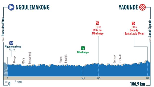 Höhenprofil Tour de l'Espoir 2019 - Etappe 4