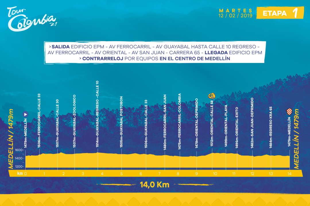 Höhenprofil Tour Colombia 2.1 2019 - Etappe 1
