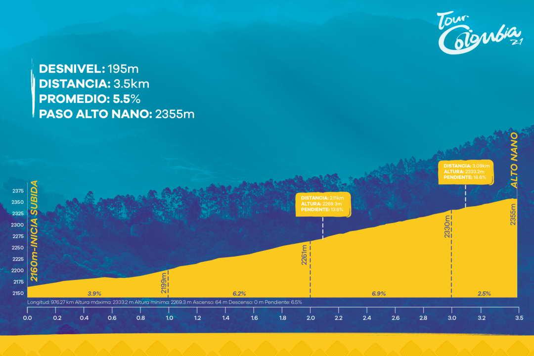 Höhenprofil Tour Colombia 2.1 2019 - Etappe 3, Alto Nano