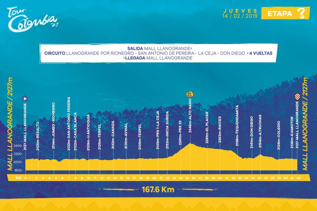 Höhenprofil Tour Colombia 2.1 2019 - Etappe 3