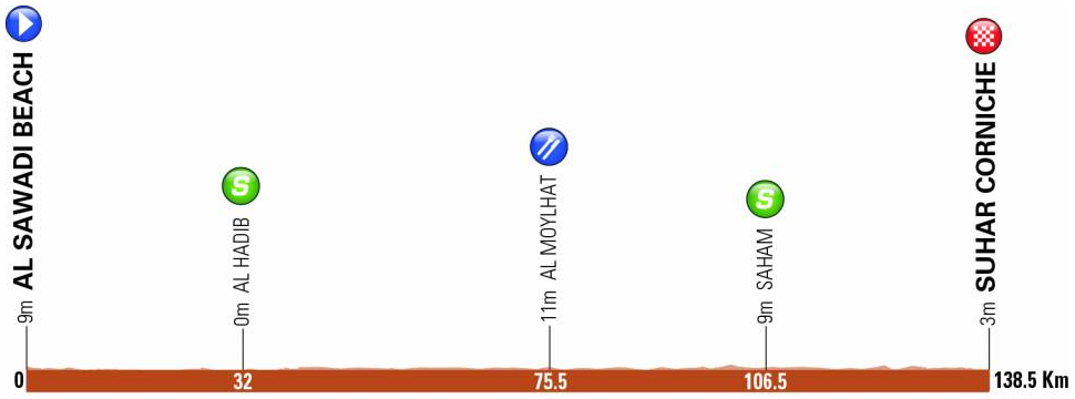 Höhenprofil Tour of Oman 2019 - Etappe 1