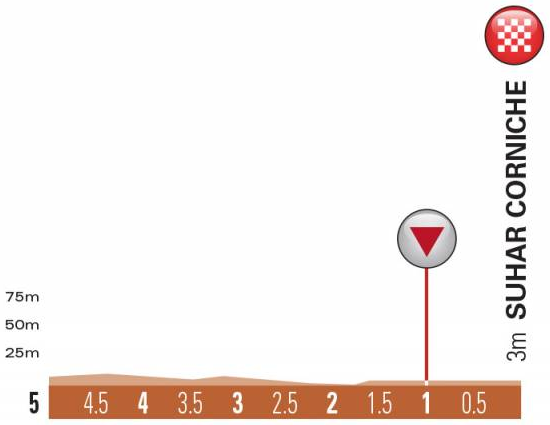 Höhenprofil Tour of Oman 2019 - Etappe 1, letzte 5 km