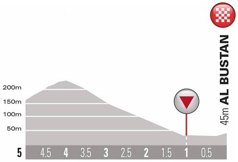 Höhenprofil Tour of Oman 2019 - Etappe 2, letzte 5 km