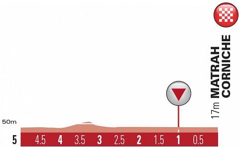 Höhenprofil Tour of Oman 2019 - Etappe 6, letzte 5 km