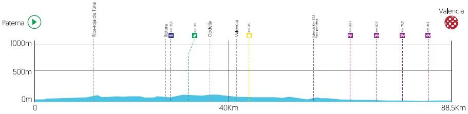Höhenprofil Volta a la Comunitat Valenciana 2019 - Etappe 5