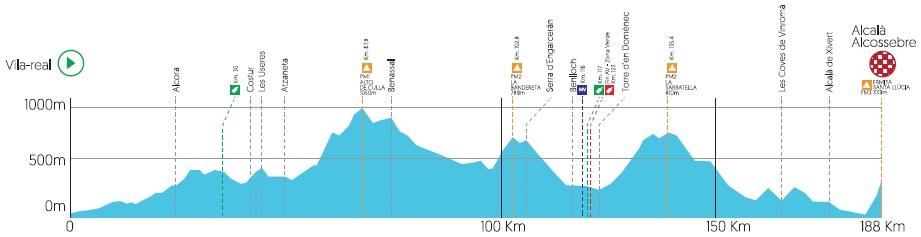 Höhenprofil Volta a la Comunitat Valenciana 2019 - Etappe 4