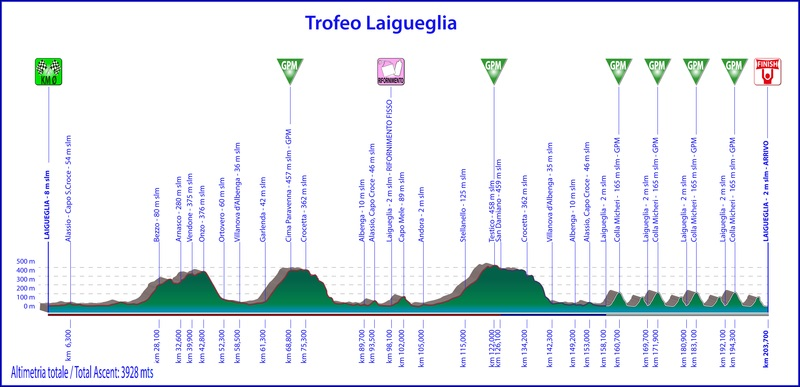 Race profile, Trofeo Laigueglia