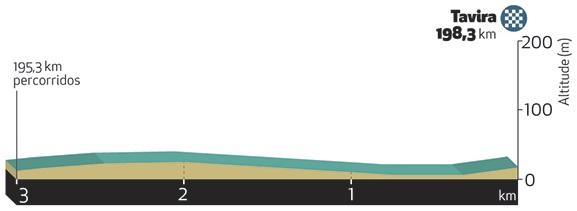Höhenprofil Volta ao Algarve em Bicicleta 2019 - Etappe 4, letzte 3 km