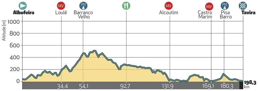 Höhenprofil Volta ao Algarve em Bicicleta 2019 - Etappe 4