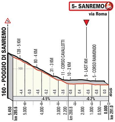 Höhenprofil Milano - Sanremo 2019, letzte 5,45 km