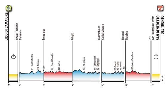 Gesamt-Höhenprofil Tirreno - Adriatico 2019