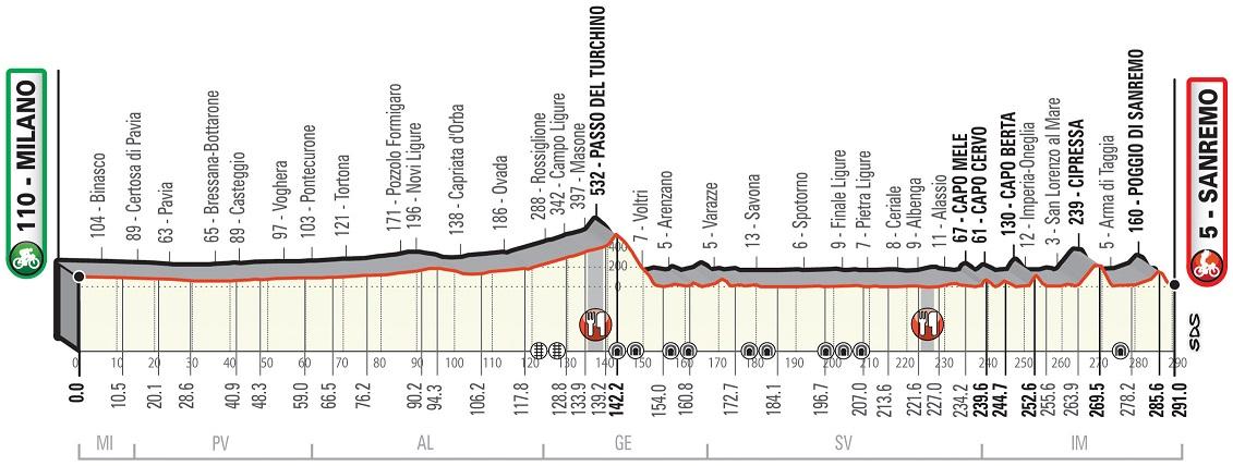 Höhenprofil Milano - Sanremo 2019