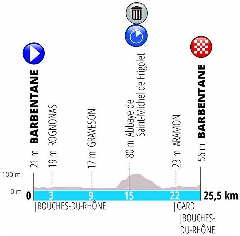 Höhenprofil Paris - Nice 2019 - Etappe 5