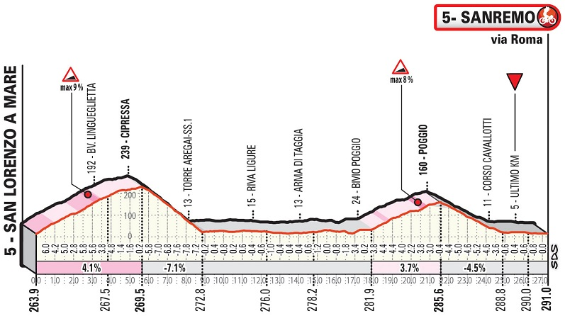 Höhenprofil Milano - Sanremo 2019, letzte 27,1 km