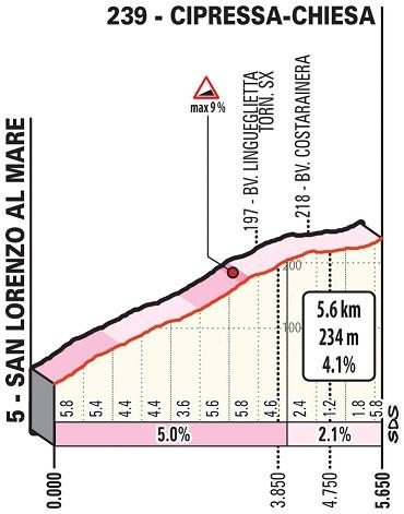 Höhenprofil Milano - Sanremo 2019, Cipressa