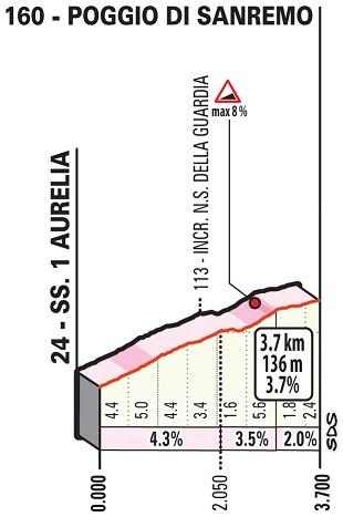 Höhenprofil Milano - Sanremo 2019, Poggio di Sanremo