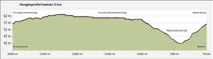 Höhenprofil Danilith Nokere Koerse voor Dames 2019, letzte 3 km