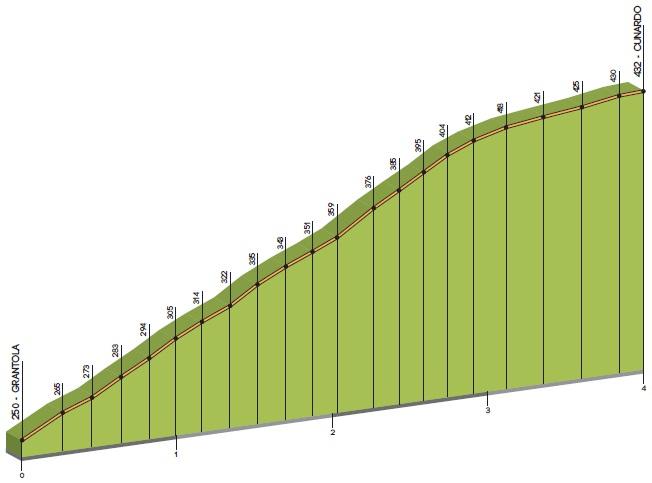 Höhenprofil Trofeo Alfredo Binda - Comune di Cittiglio 2019, Anstieg Cunardo