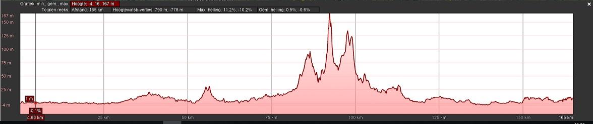 Höhenprofil Bredene Koksijde Classic 2019, erste 160,69 km