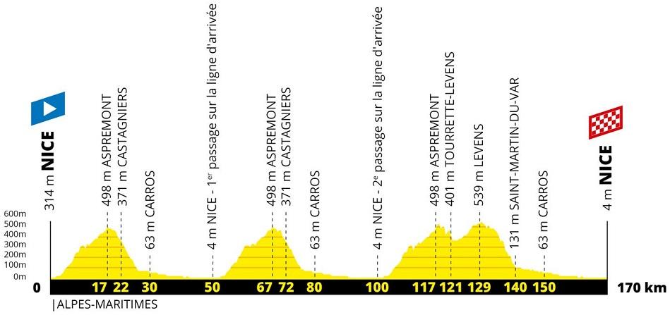 Präsentation Grand Départ Tour de France 2020: Profil Etappe 1