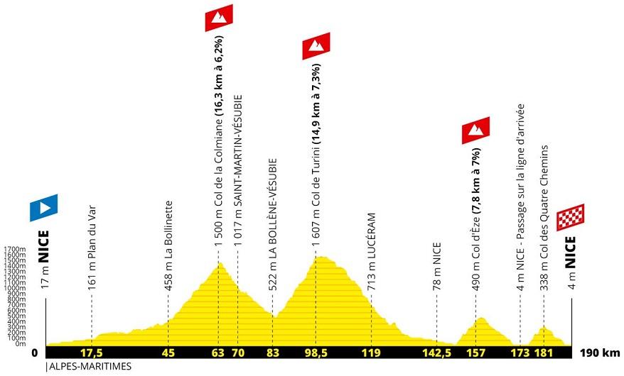Präsentation Grand Départ Tour de France 2020: Profil Etappe 2