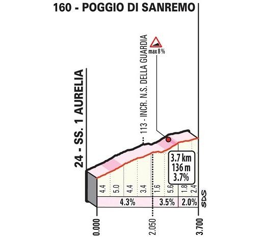 Scharfrichter von Mailand-Sanremo: der Poggio
