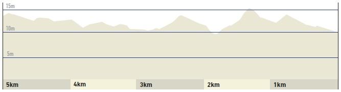 Höhenprofil Dwars door Vlaanderen 2019 (Männer Elite), letzte 5 km