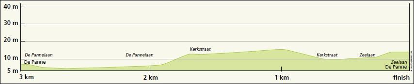 Höhenprofil Driedaagse Brugge - De Panne 2019 (Frauen), letzte 3 km