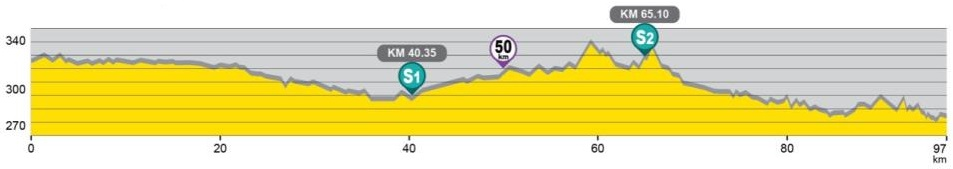 Höhenprofil The Princess Maha Chackri Sirindhorn's Cup Women's Tour of Thailand 2019 - Etappe 1
