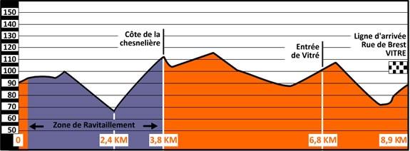 Höhenprofil Route Adélie de Vitré 2019, zweiter Rundkurs