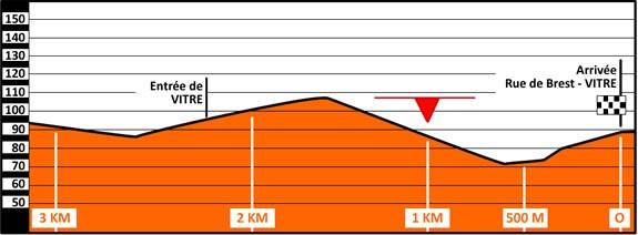 Höhenprofil Route Adélie de Vitré 2019, letzte 3 km