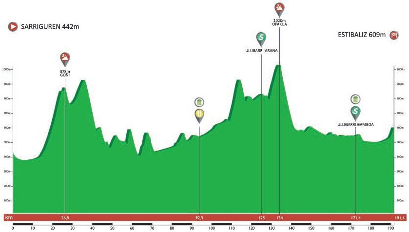 Höhenprofil Itzulia Basque Country 2019 - Etappe 3
