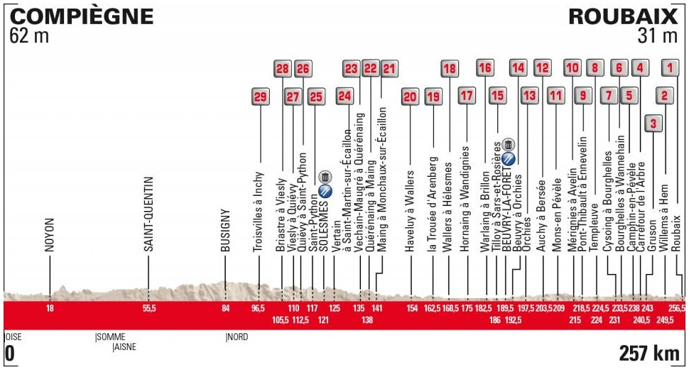 Höhenprofil Paris - Roubaix 2019