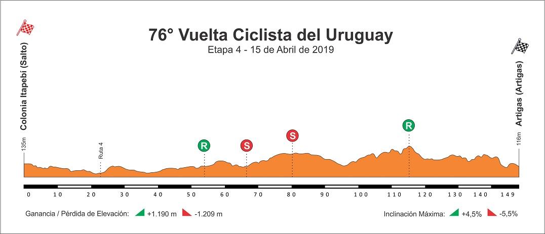 Höhenprofil Vuelta Ciclista del Uruguay 2019 - Etappe 4