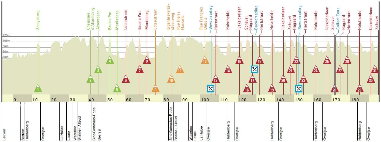 Höhenprofil De Brabantse Pijl - La Flèche Brabançonne 2019