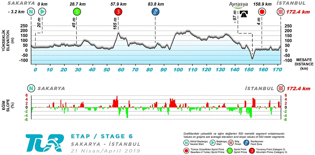 Höhenprofil Presidential Cycling Tour of Turkey 2019 - Etappe 6
