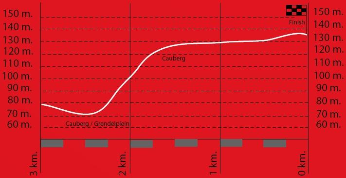 Höhenprofil Amstel Gold Race Ladies Edition 2019, letzte 3 km