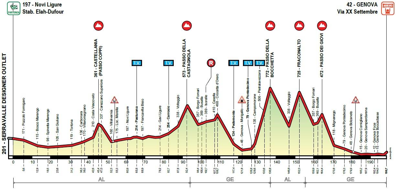 Höhenprofil Giro dell'Appennino 2019