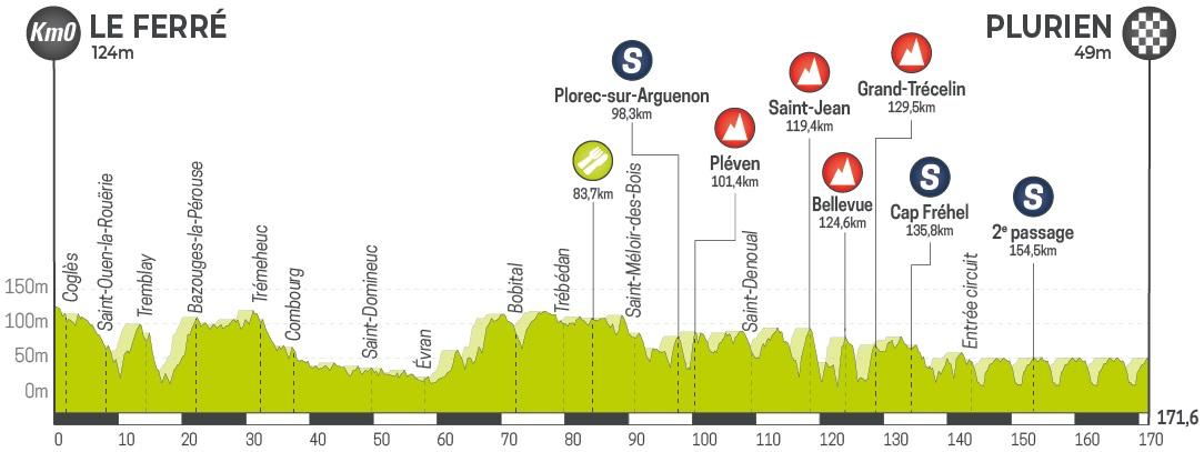 Höhenprofil Le Tour de Bretagne Cycliste 2019 - Etappe 6